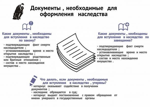 Как вступить в наследство без завещания: какие документы нужны?