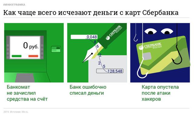 Исчезли деньги с карты Сбербанка без СМС