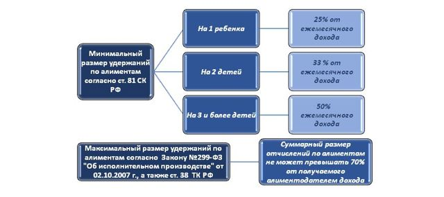 Как увеличить размер алиментов на ребенка - какие доказательства понадобятся, можно ли повысить алименты до прожиточного минимума?