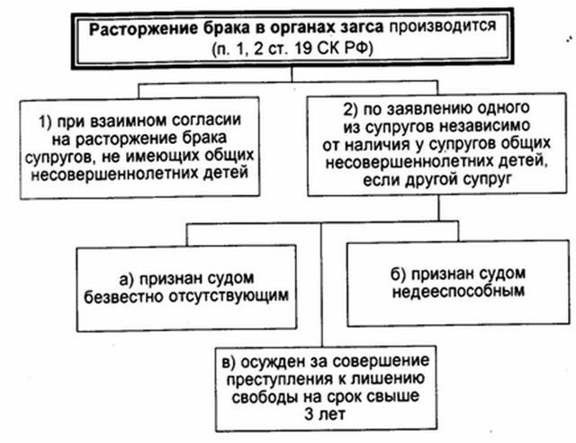 Раздел банковского вклада при разводе